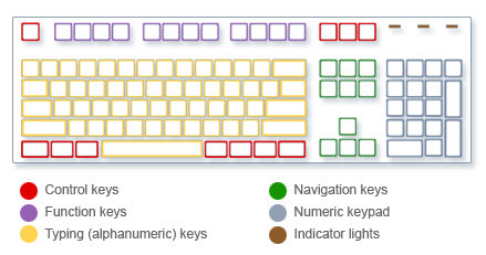 Type faster on keyboard tips
